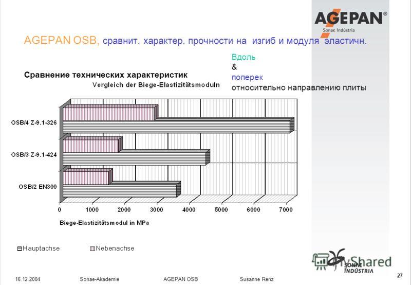 16.12.2004Sonae-Akademie AGEPAN OSB Susanne Renz 27 AGEPAN OSB, сравнит. характер. прочности на изгиб и модуля эластичн. Сравнение технических характеристик Вдоль & поперек относительно направлению плиты