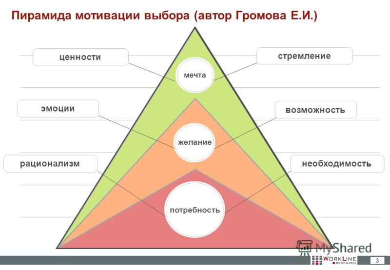 3 Пирамида мотивации выбора (автор Громова Е.И.) мечта возможность желание потребность необходимостьстремлениеэмоциирационализмценности