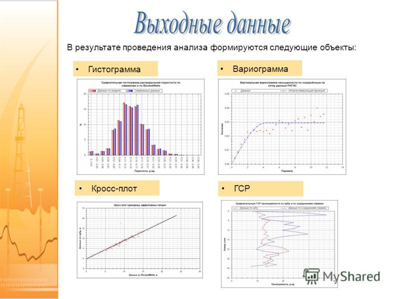 В результате проведения анализа формируются следующие объекты: Гистограмма Вариограмма Кросс-плотГСР
