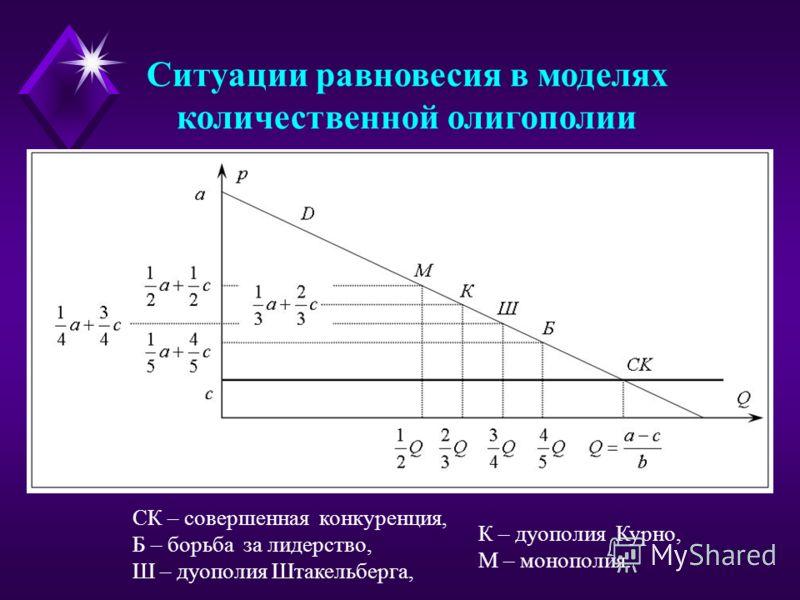 Ситуации равновесия в моделях количественной олигополии СК – совершенная конкуренция, Б – борьба за лидерство, Ш – дуополия Штакельберга, К – дуополия Курно, М – монополия.