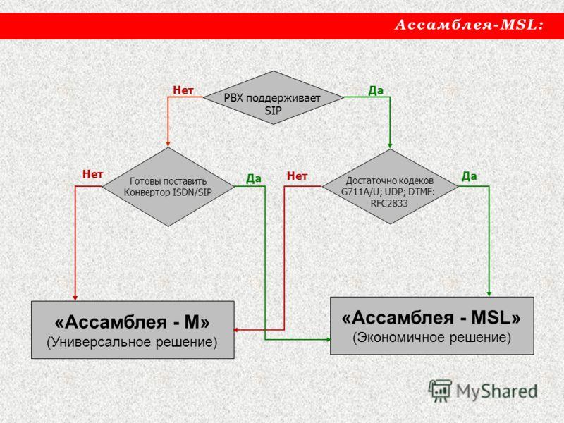 PBX поддерживает SIP Достаточно кодеков G711A/U; UDP; DTMF: RFC2833 «Ассамблея - М» (Универсальное решение) «Ассамблея - MSL» (Экономичное решение) Готовы поставить Конвертор ISDN/SIP Да Нет Да Ассамблея-MSL: