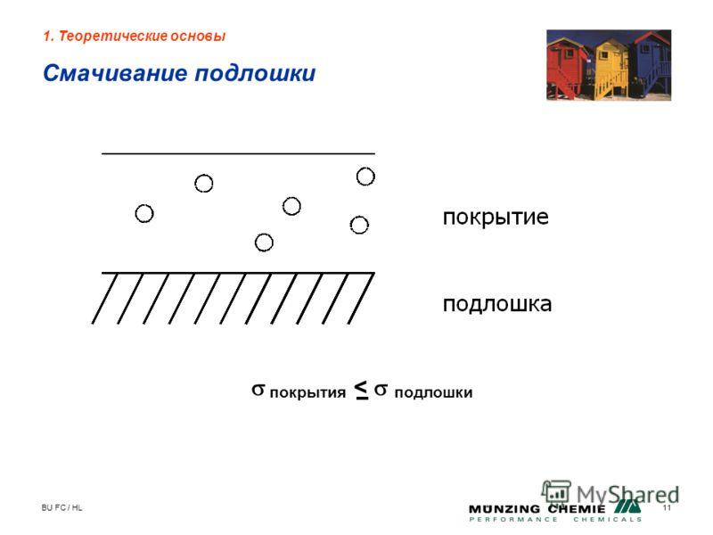 BU FC / HL11 Смачивание подлошки 1. Теоретические основы покрытия < подлошки