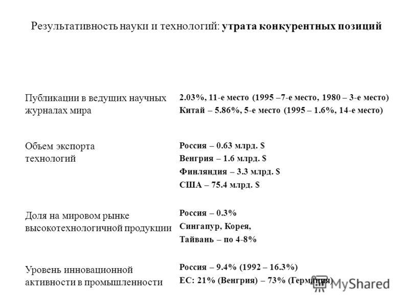 Результативность науки и технологий: утрата конкурентных позиций Публикации в ведущих научных журналах мира 2.03%, 11-е место (1995 –7-е место, 1980 – 3-е место) Китай – 5.86%, 5-е место (1995 – 1.6%, 14-е место) Объем экспорта технологий Россия – 0.