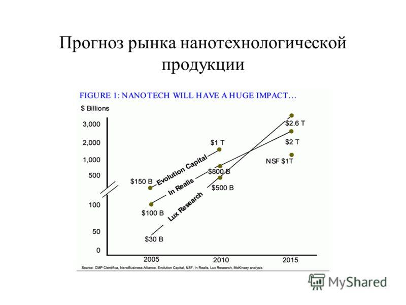 Прогноз рынка нанотехнологической продукции
