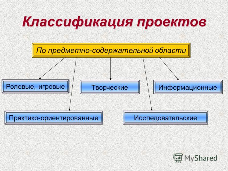 Классификация проектов По предметно-содержательной области Исследовательские Творческие Ролевые, игровые Информационные Практико-ориентированные
