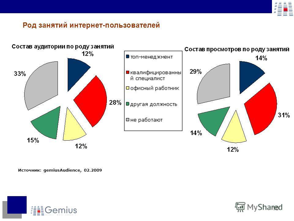 10 Источник: gemiusAudience, 02.2009 Род занятий интернет-пользователей