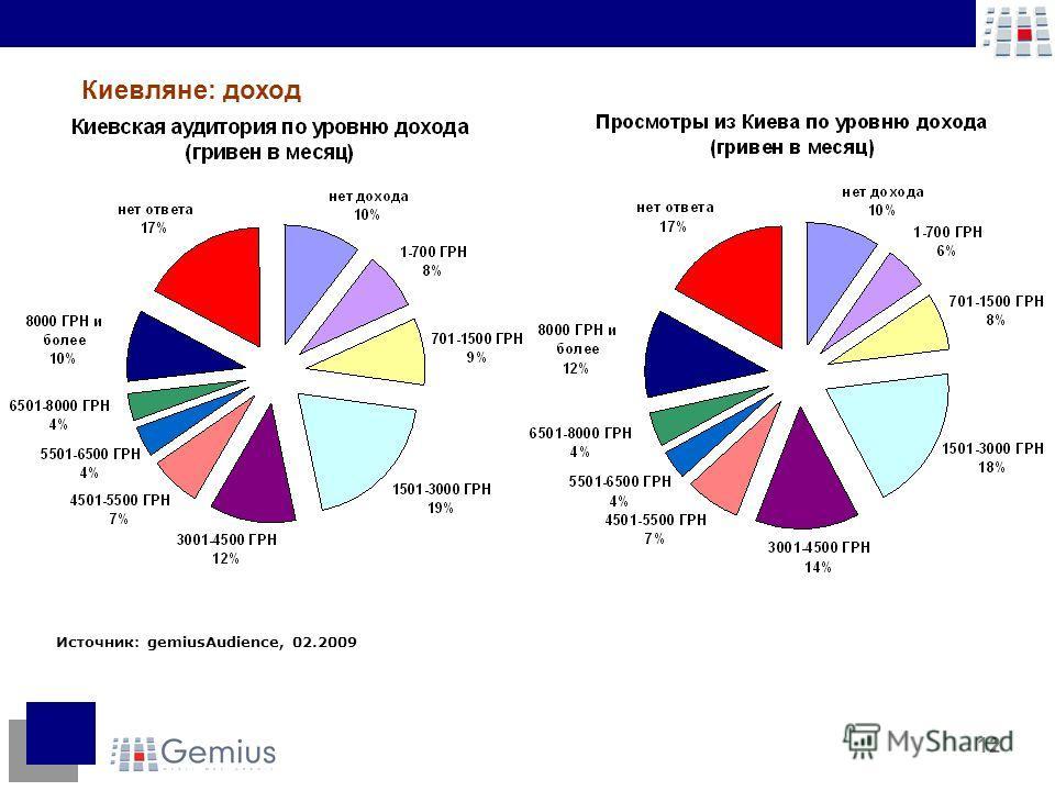 12 Источник: gemiusAudience, 02.2009 Киевляне: доход