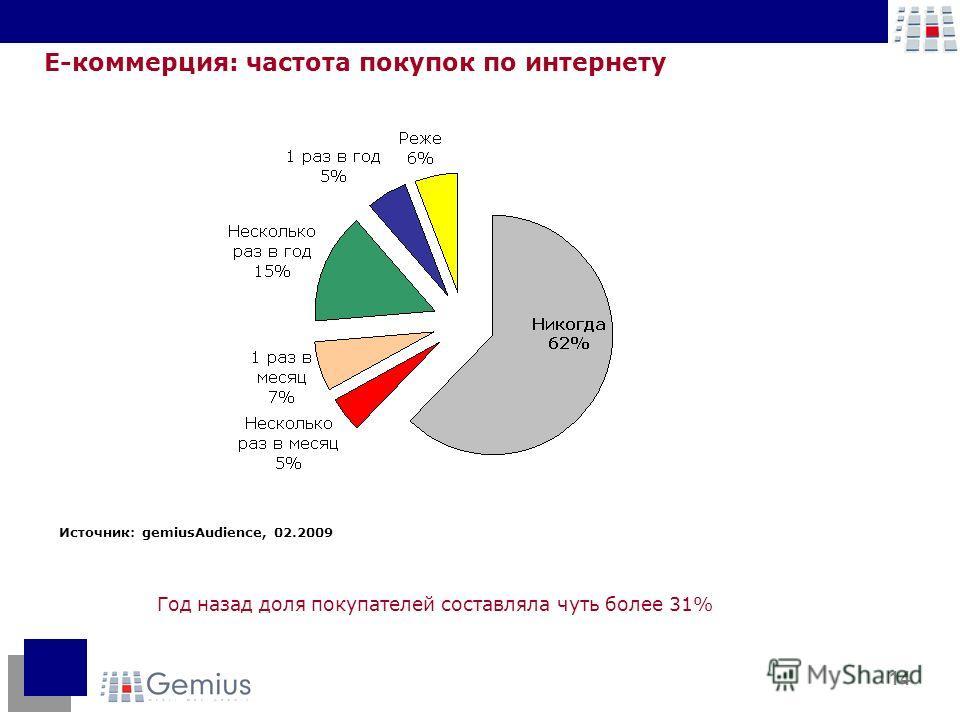 14 Е-коммерция: частота покупок по интернету Год назад доля покупателей составляла чуть более 31% Источник: gemiusAudience, 02.2009