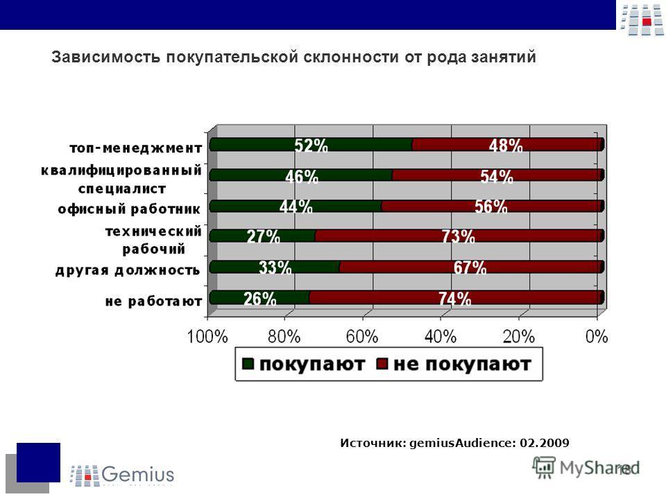 18 Источник: gemiusAudience: 02.2009 Зависимость покупательской склонности от рода занятий