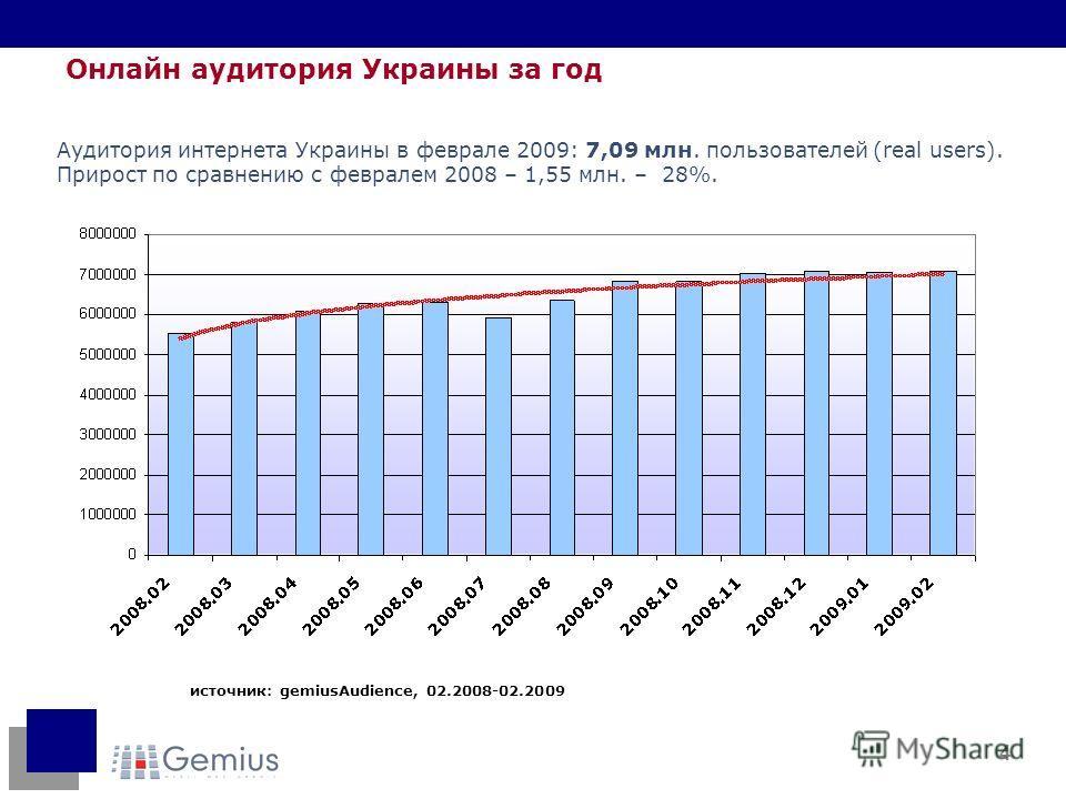 4 источник: gemiusAudience, 02.2008-02.2009 Онлайн аудитория Украины за год Аудитория интернета Украины в феврале 2009: 7,09 млн. пользователей (real users). Прирост по сравнению с февралем 2008 – 1,55 млн. – 28%.