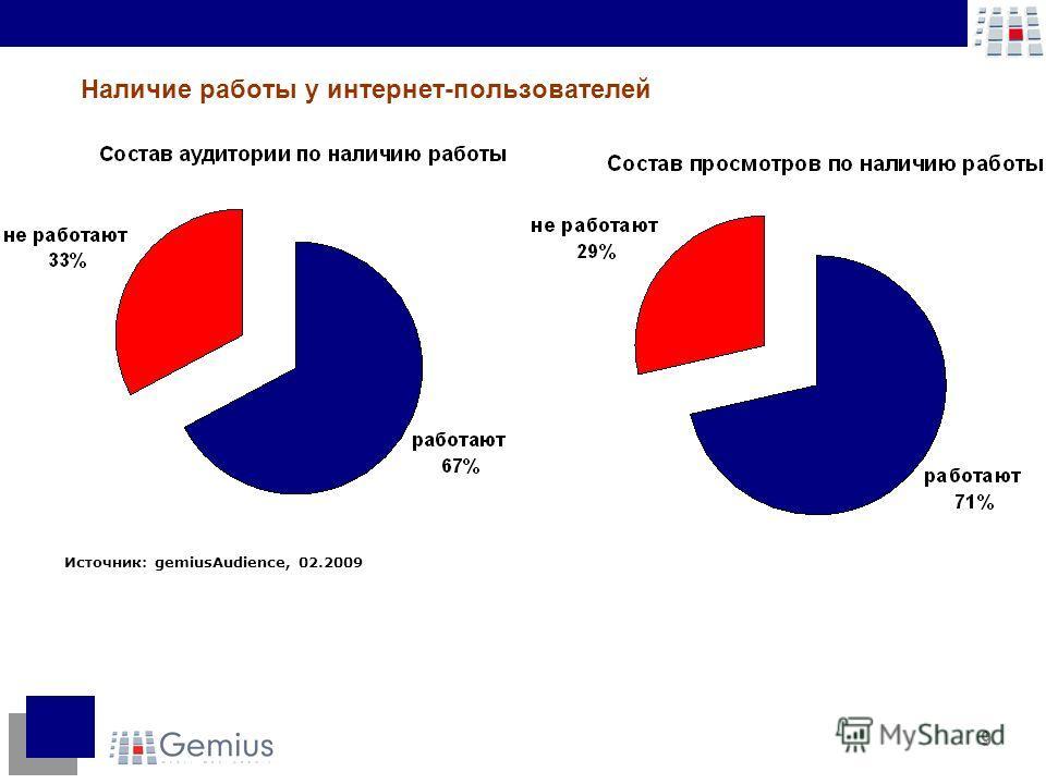 9 Источник: gemiusAudience, 02.2009 Наличие работы у интернет-пользователей