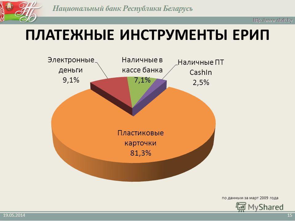19.05.201415 ПЛАТЕЖНЫЕ ИНСТРУМЕНТЫ ЕРИП по данным за март 2009 года