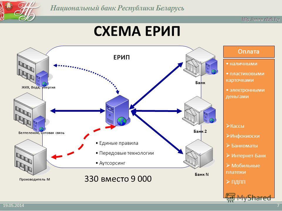 Банкоматы Интернет-Банк