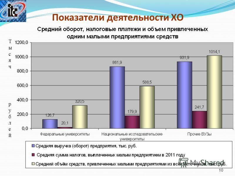 Показатели деятельности ХО 10 ТысячрублейТысячрублей