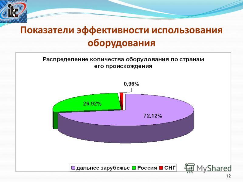 Показатели эффективности использования оборудования 12