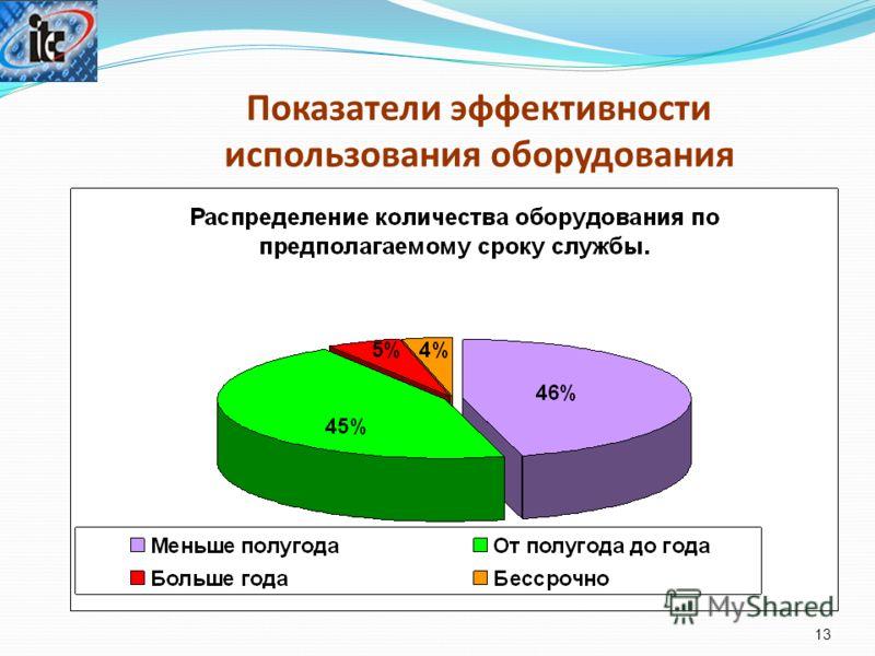 Показатели эффективности использования оборудования 13