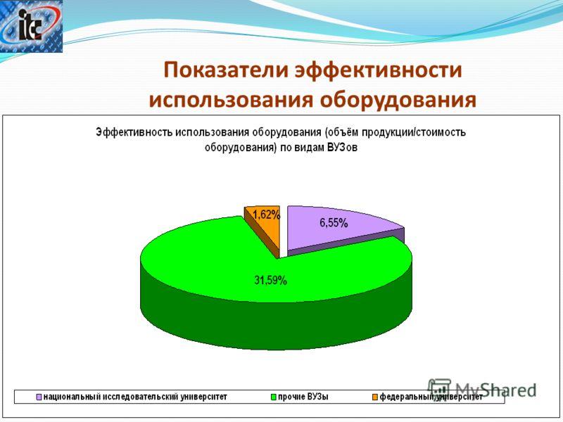 Показатели эффективности использования оборудования 15