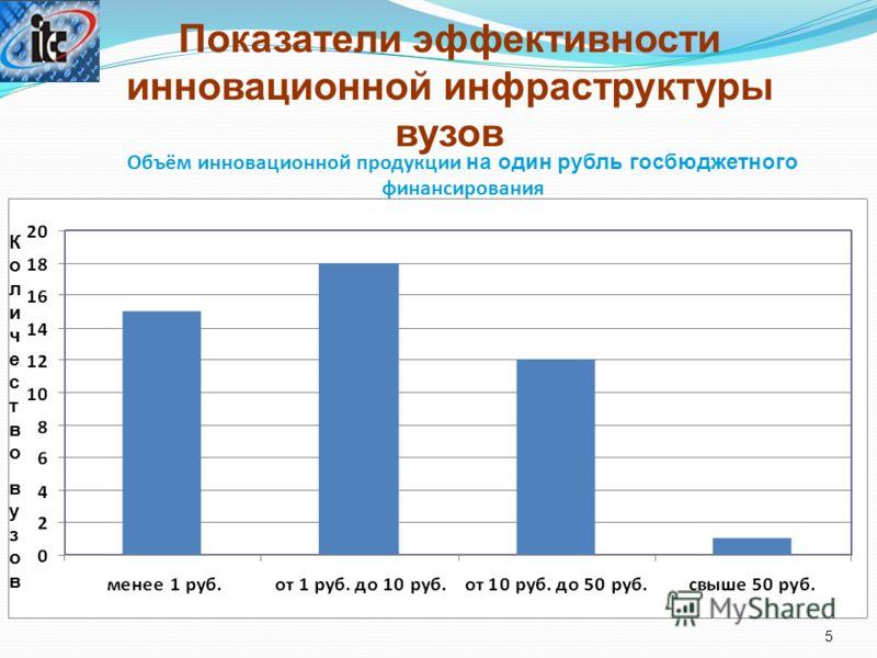 Объём инновационной продукции на один рубль госбюджетного финансирования 5 Показатели эффективности инновационной инфраструктуры вузов КоличествовузовКоличествовузов