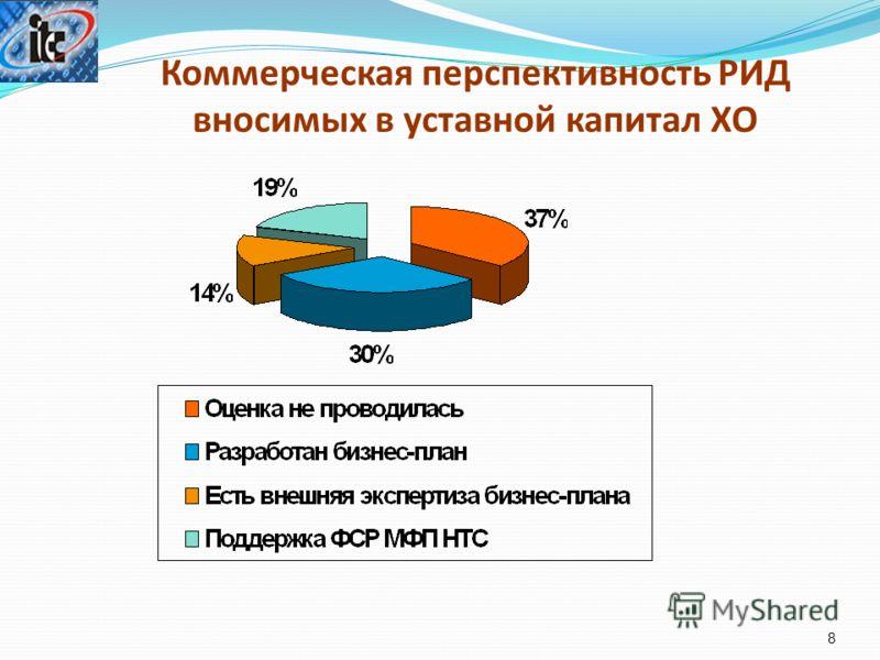 Коммерческая перспективность РИД вносимых в уставной капитал ХО 8