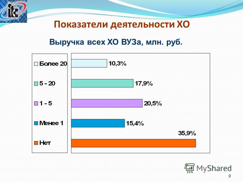 Показатели деятельности ХО 9 Выручка всех ХО ВУЗа, млн. руб.