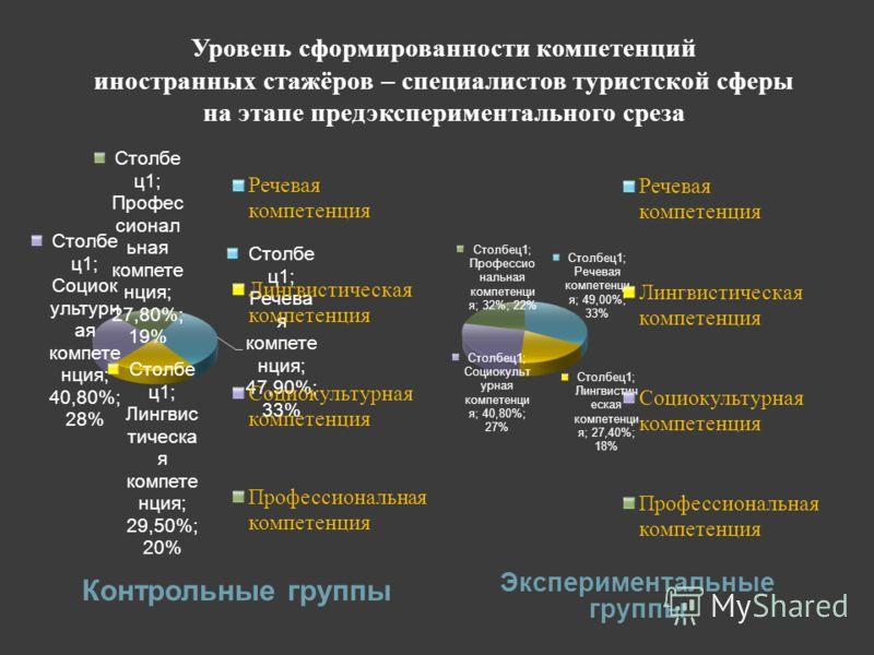 Уровень сформированности компетенций иностранных стажёров – специалистов туристской сферы на этапе предэкспериментального среза Контрольные группы Экспериментальные группы