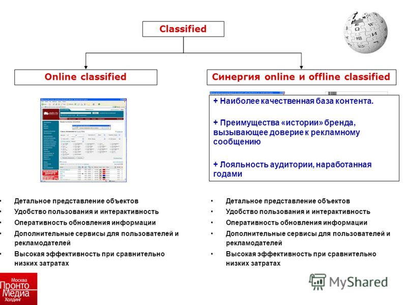 Детальное представление объектов Удобство пользования и интерактивность Оперативность обновления информации Дополнительные сервисы для пользователей и рекламодателей Высокая эффективность при сравнительно низких затратах Печатное издание + Интернет C