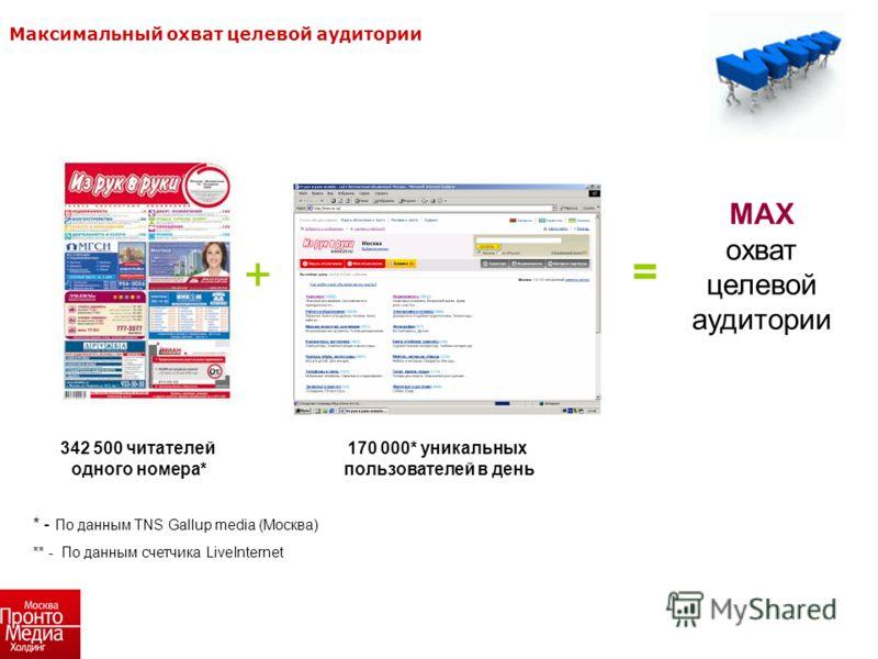MAX охват целевой аудитории + = 342 500 читателей одного номера* * - По данным TNS Gallup media (Москва) ** - По данным счетчика LiveInternet 170 000* уникальных пользователей в день Максимальный охват целевой аудитории