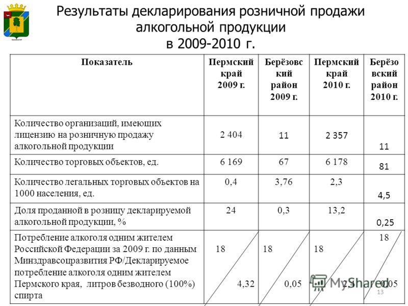 13 Результаты декларирования розничной продажи алкогольной продукции в 2009-2010 г. ПоказательПермский край 2009 г. Берёзовс кий район 2009 г. Пермский край 2010 г. Берёзо вский район 2010 г. Количество организаций, имеющих лицензию на розничную прод