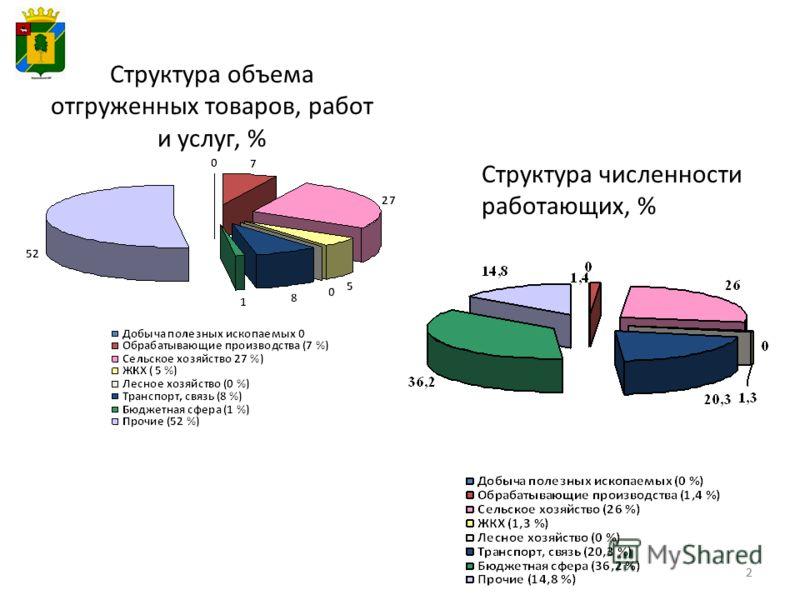 22 Структура объема отгруженных товаров, работ и услуг, % Структура численности работающих, %