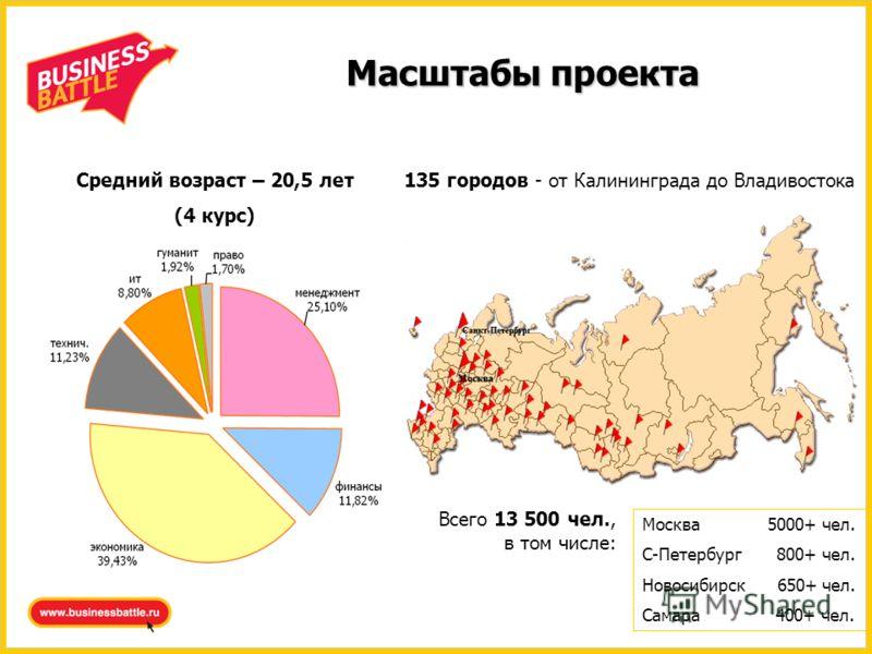 Масштабы проекта 135 городов - от Калининграда до Владивостока Москва 5000+ чел. С-Петербург 800+ чел. Новосибирск 650+ чел. Самара 400+ чел. Всего 13 500 чел., в том числе: Средний возраст – 20,5 лет (4 курс)