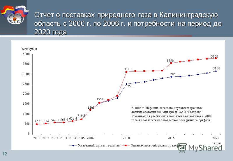 12 Отчет о поставках природного газа в Калининградскую область с 2000 г. по 2006 г. и потребности на период до 2020 года