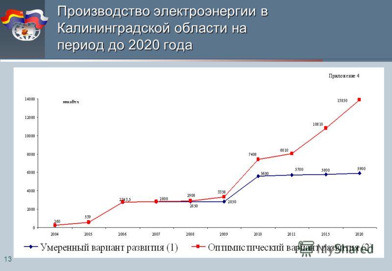 13 Производство электроэнергии в Калининградской области на период до 2020 года