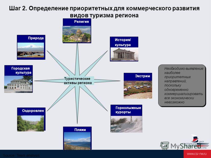 Шаг 2. Определение приоритетных для коммерческого развития видов туризма региона Необходимо выявление наиболее приоритетных направлений, поскольку одновременно коммерциализировать все экономически невозможно Религия Туристические активы региона Истор
