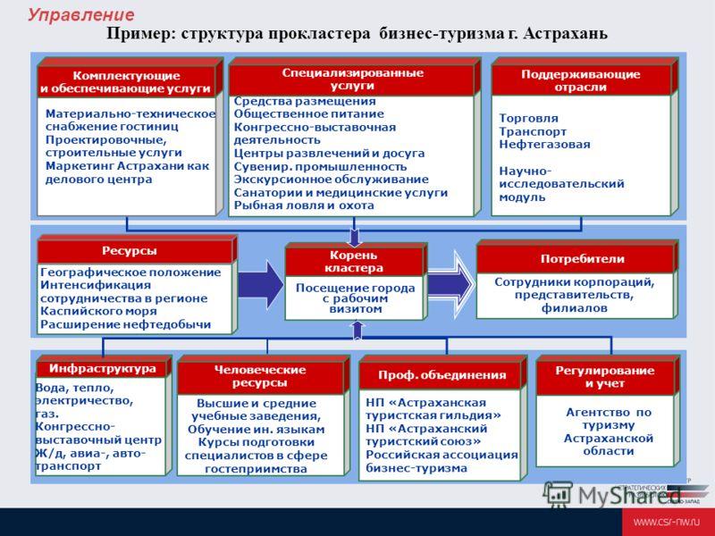 Пример: структура прокластера бизнес-туризма г. Астрахань Комплектующие и обеспечивающие услуги Торговля Транспорт Нефтегазовая Научно- исследовательский модуль Поддерживающие отрасли Специализированные услуги Средства размещения Общественное питание