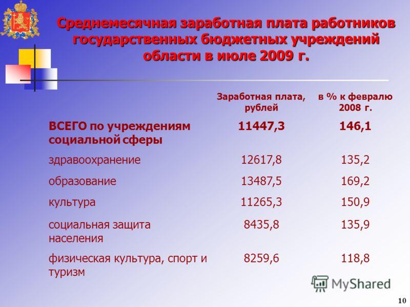 Среднемесячная заработная плата работников государственных бюджетных учреждений области в июле 2009 г. Заработная плата, рублей в % к февралю 2008 г. ВСЕГО по учреждениям социальной сферы 11447,3146,1 здравоохранение12617,8135,2 образование13487,5169