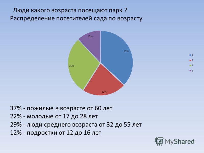 Люди какого возраста посещают парк ? Распределение посетителей сада по возрасту 37% - пожилые в возрасте от 60 лет 22% - молодые от 17 до 28 лет 29% - люди среднего возраста от 32 до 55 лет 12% - подростки от 12 до 16 лет
