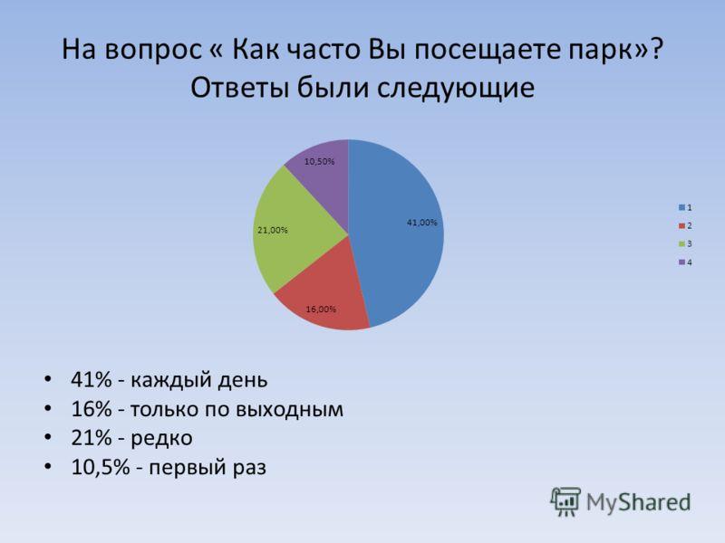На вопрос « Как часто Вы посещаете парк»? Ответы были следующие 41% - каждый день 16% - только по выходным 21% - редко 10,5% - первый раз