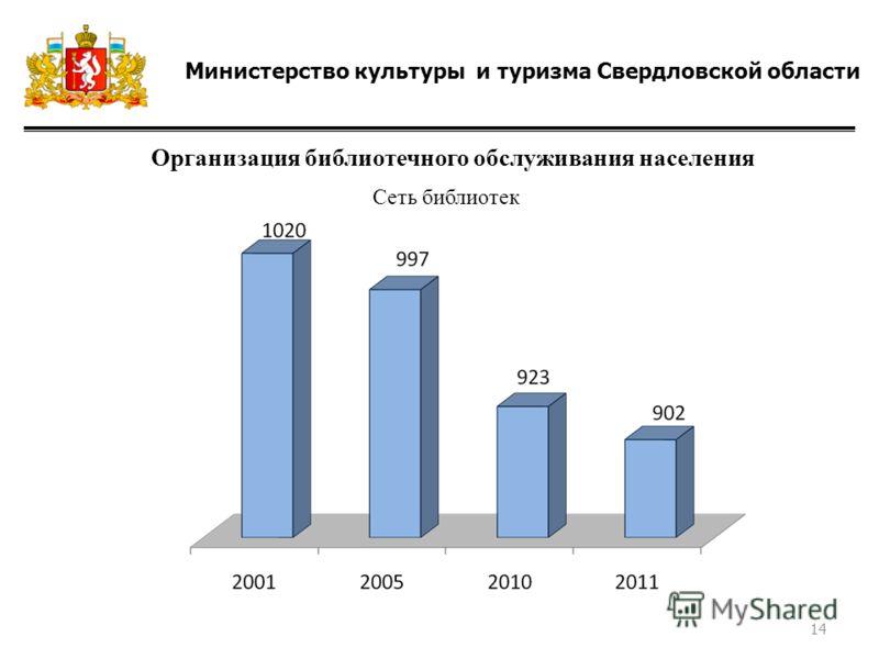 Министерство культуры и туризма Свердловской области Организация библиотечного обслуживания населения Сеть библиотек 14