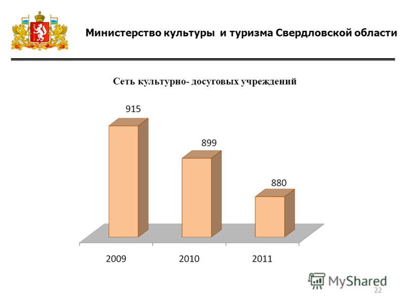 Министерство культуры и туризма Свердловской области Сеть культурно- досуговых учреждений 22