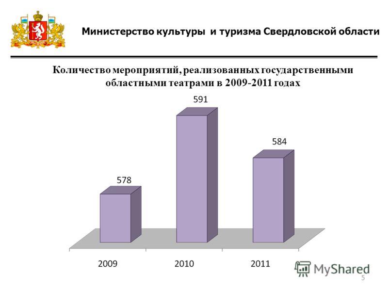 Министерство культуры и туризма Свердловской области Количество мероприятий, реализованных государственными областными театрами в 2009-2011 годах 5