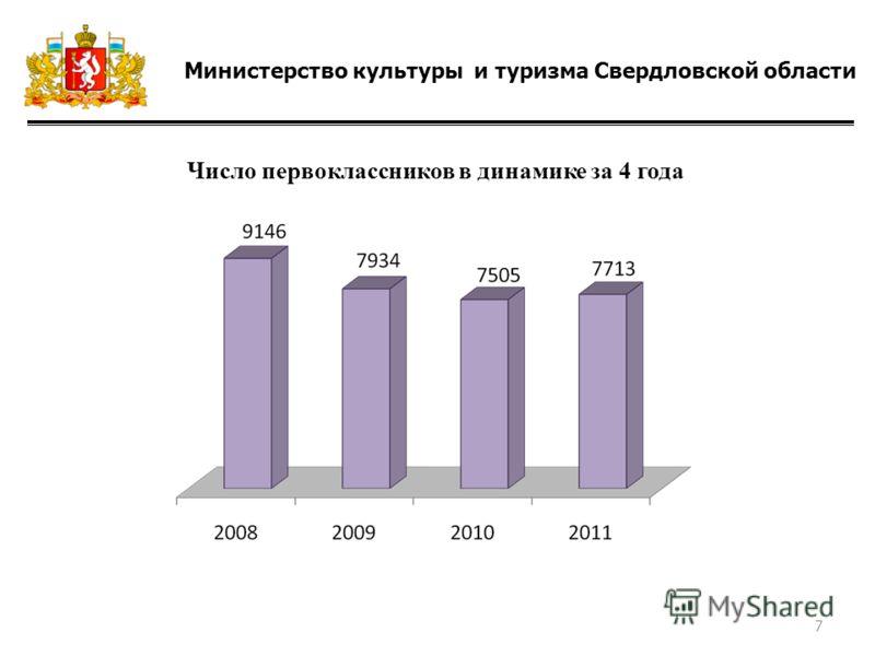 Министерство культуры и туризма Свердловской области Число первоклассников в динамике за 4 года 7
