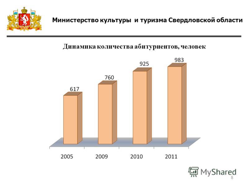 Министерство культуры и туризма Свердловской области Динамика количества абитуриентов, человек 8