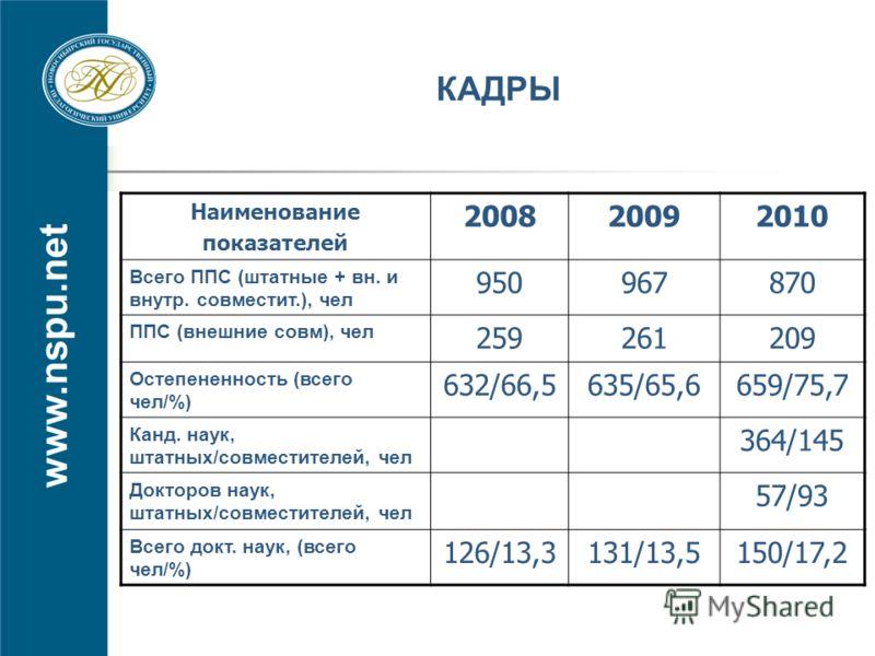 www.nspu.net КАДРЫ Наименование показателей 200820092010 Всего ППС (штатные + вн. и внутр. совместит.), чел 950967870 ППС (внешние совм), чел 259261209 Остепененность (всего чел/%) 632/66,5635/65,6659/75,7 Канд. наук, штатных/совместителей, чел 364/1