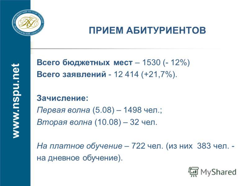 www.nspu.net ПРИЕМ АБИТУРИЕНТОВ Всего бюджетных мест – 1530 (- 12%) Всего заявлений - 12 414 (+21,7%). Зачисление: Первая волна (5.08) – 1498 чел.; Вторая волна (10.08) – 32 чел. На платное обучение – 722 чел. (из них 383 чел. - на дневное обучение).