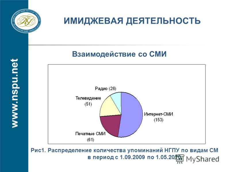 www.nspu.net ИМИДЖЕВАЯ ДЕЯТЕЛЬНОСТЬ Рис1. Распределение количества упоминаний НГПУ по видам СМ в период с 1.09.2009 по 1.05.2010 Взаимодействие со СМИ