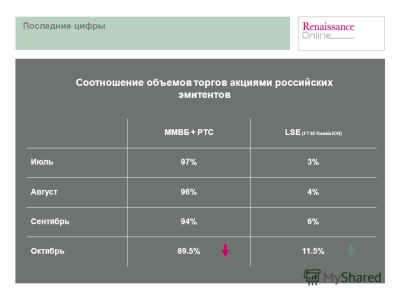 Последние цифры ММВБ + РТСLSE (FTSE Russia IOB) Июль97%3% Август96%4% Сентябрь94%6% Октябрь89.5%11.5% Соотношение объемов торгов акциями российских эмитентов