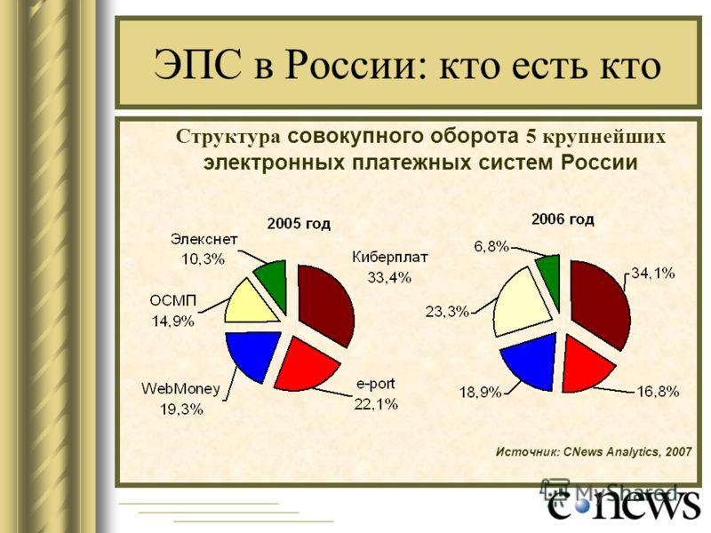 ЭПС в России: кто есть кто Структура совокупного оборота 5 крупнейших электронных платежных систем России Источник: CNews Analytics, 2007