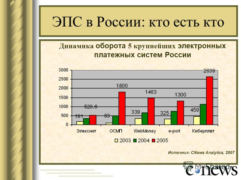 ЭПС в России: кто есть кто Динамика оборота 5 крупнейших электронных платежных систем России Источник: CNews Analytics, 2007