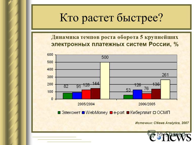 Кто растет быстрее? Динамика темпов роста оборота 5 крупнейших электронных платежных систем России, % Источник: CNews Analytics, 2007