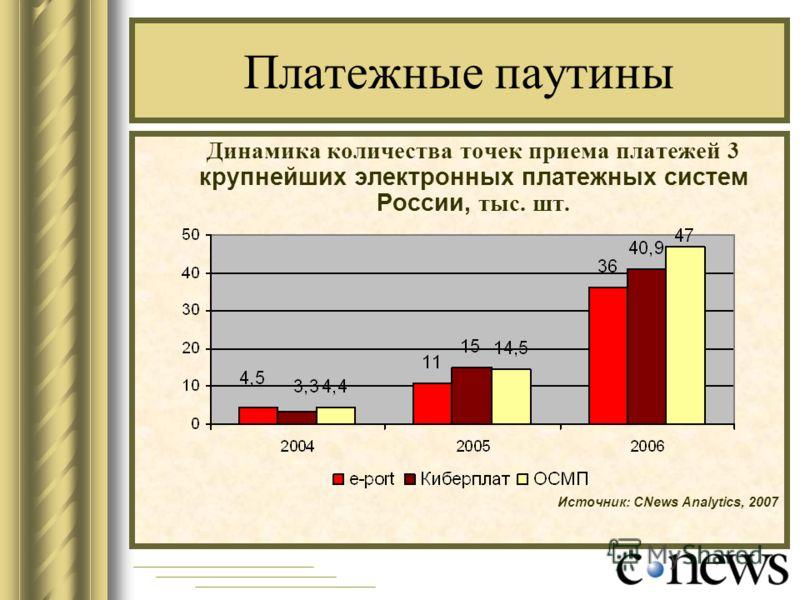 Платежные паутины Динамика количества точек приема платежей 3 крупнейших электронных платежных систем России, тыс. шт. Источник: CNews Analytics, 2007